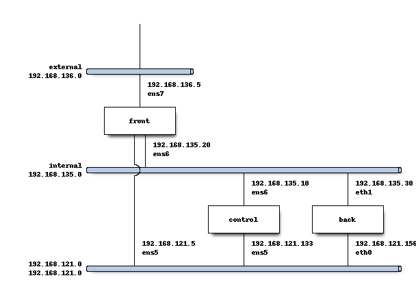 Example diagram